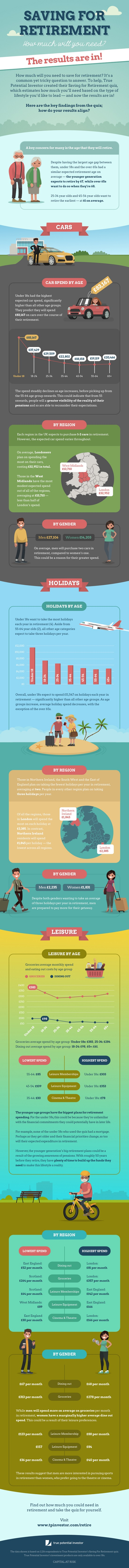 Retirement quiz infographic - from True Potential